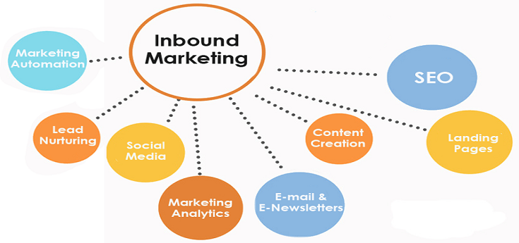 What is Inbound Marketing? Know More Inside